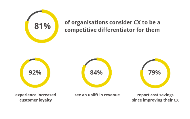 81% of organisations consider CX to be a competitive differentiator for them, with 92% experiencing increased customer loyalty, 84% seeing an uplift in revenue and 79% reporting cost savings since improving their CX