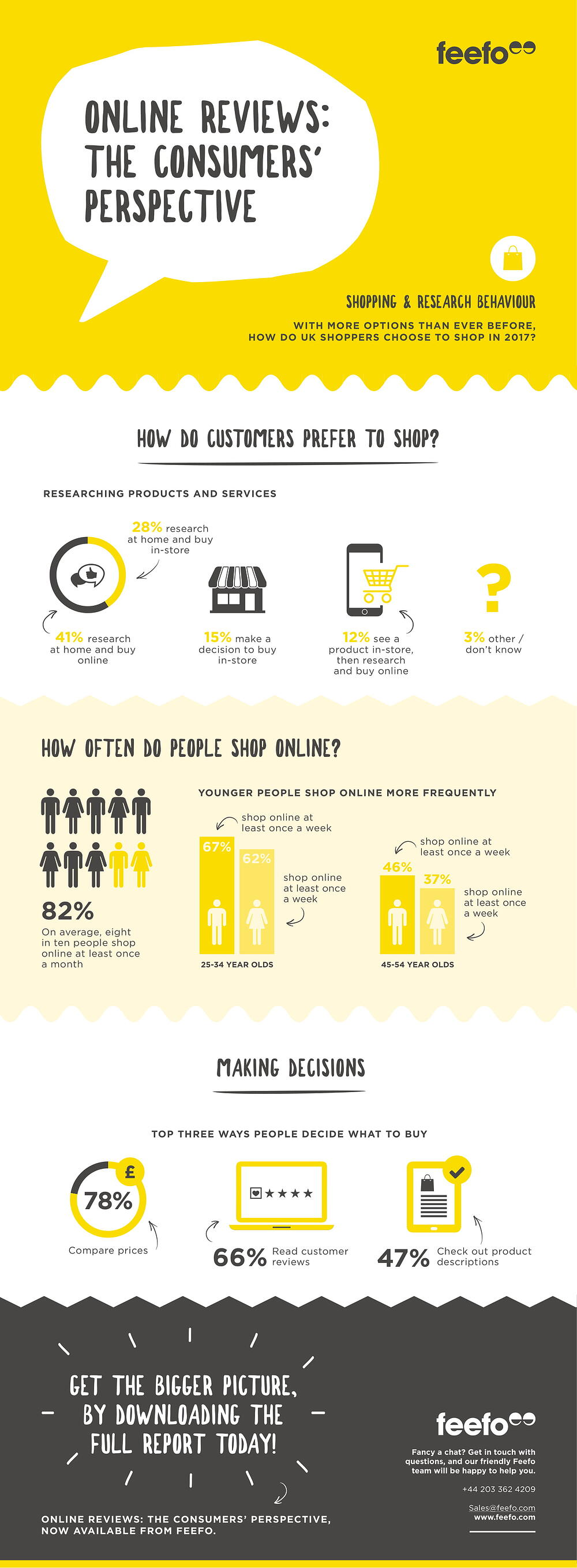 Consumer report infographic shopping and research behaviour-1.jpg