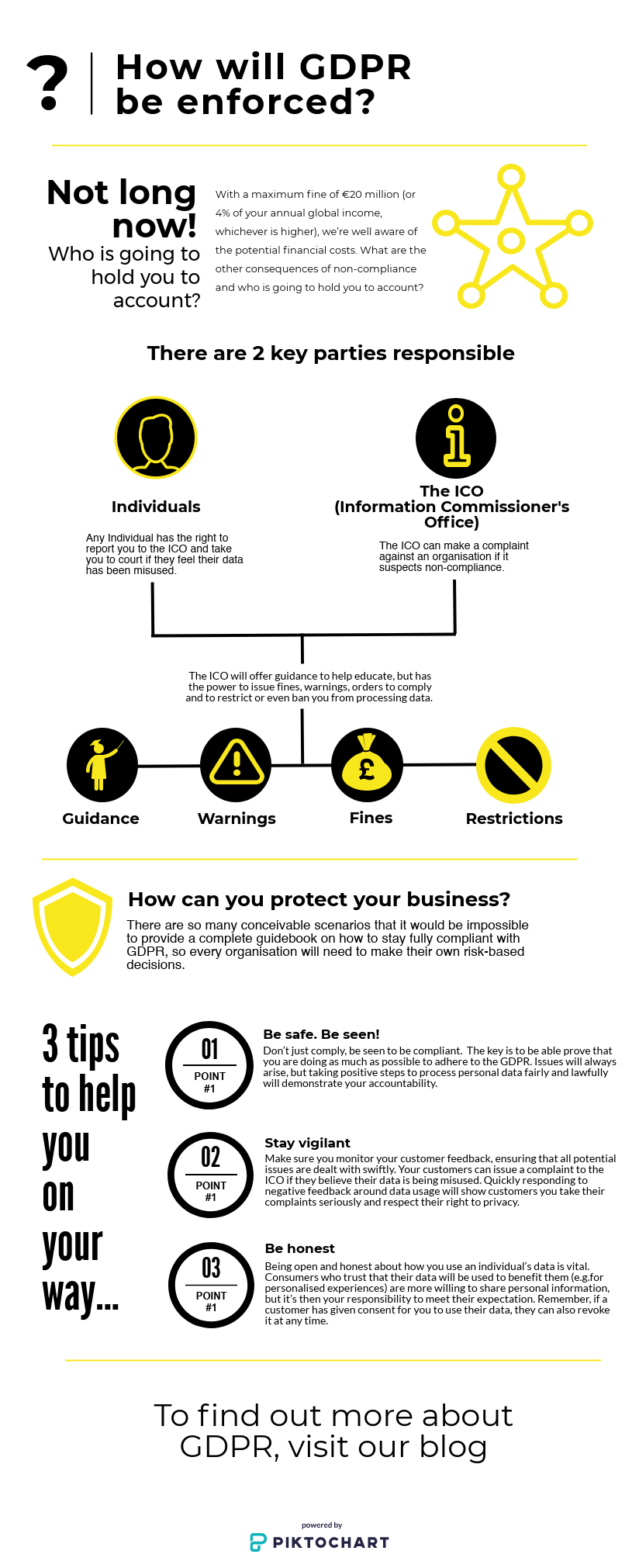How will GDPR be enforced infographic
