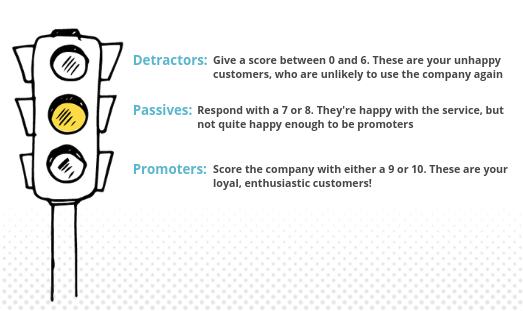 Promoters: Score the company with either a 9 or a 10. These are your loyal, enthusiastic customers! Passives: Respond with a 7 or an 8. They're happy with the service, but not quite happy enough to be promoters. Detractors: Give a score between 0 and 6. These are classed as your unhappy customers, who are unlikely to use the company again.