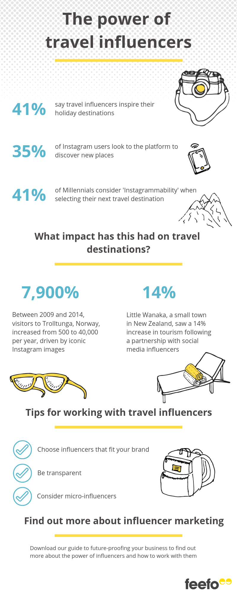 The power of travel influencers infographic